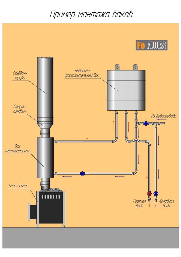 Бак для горячей воды для печи с теплообменником Пластинчатый теплообменник HISAKA LX-31 Калининград