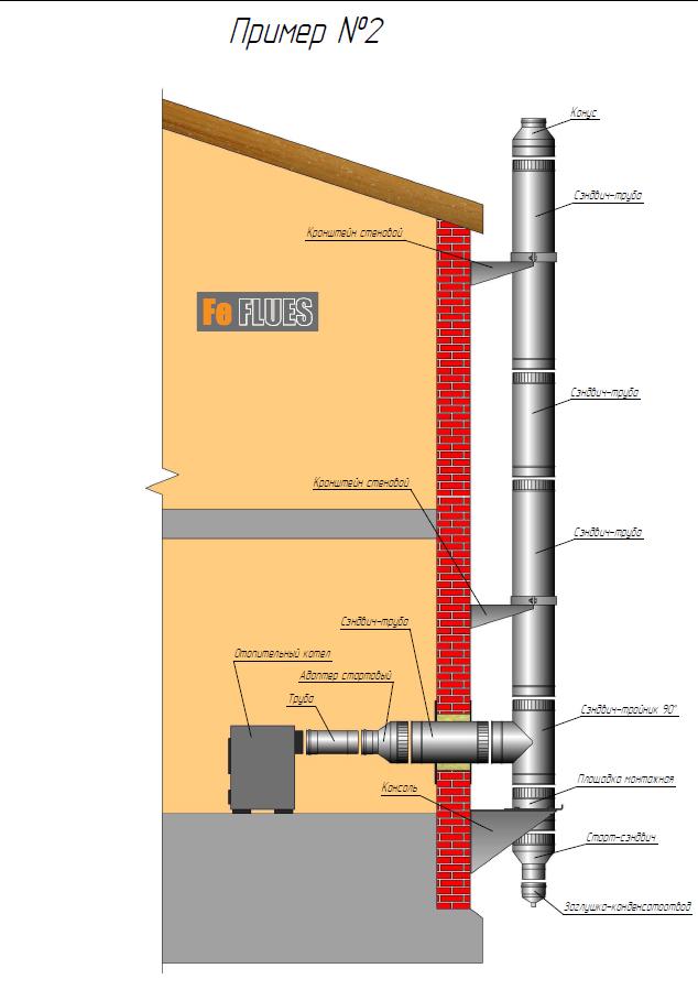 Вариант 2. Схема сборки дымохода Craft.