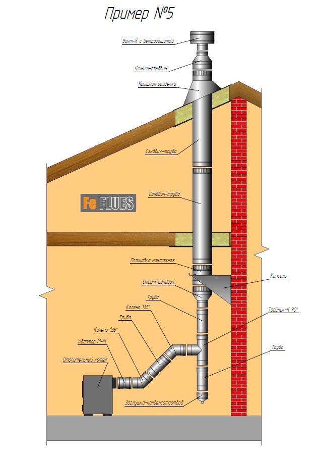 Конструирование дымохода и