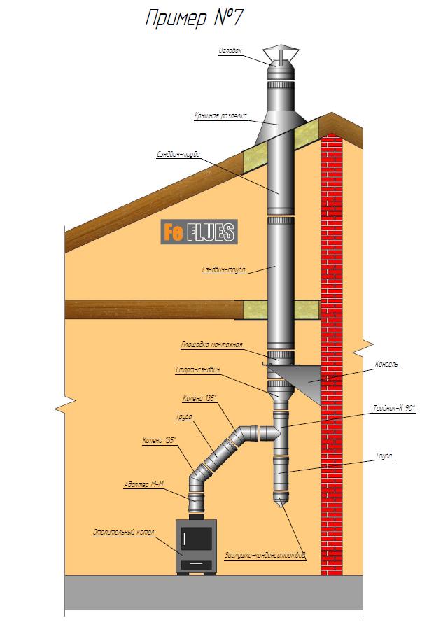 Здесь Вы сможете посмотреть правильные названия элементов, правильный пример схемы монтажа дымохода...